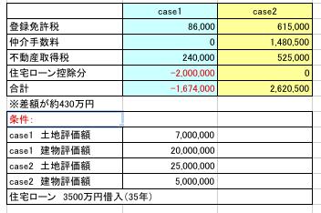 中古住宅と新築住宅との税金シミュレーション